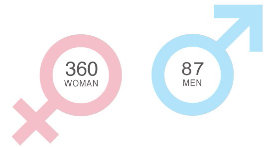 male-female360